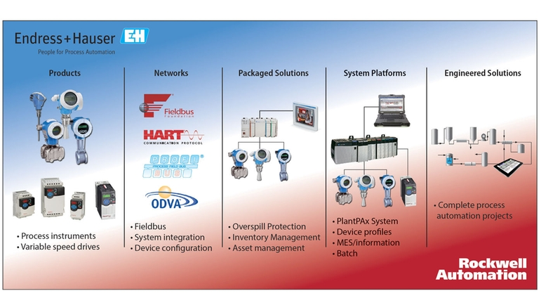Endress+Hauser and Rockwell Automation Alliance Partnership