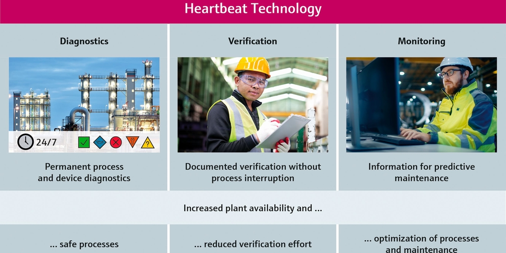 The pulse of a plant: Information for predictive maintenance