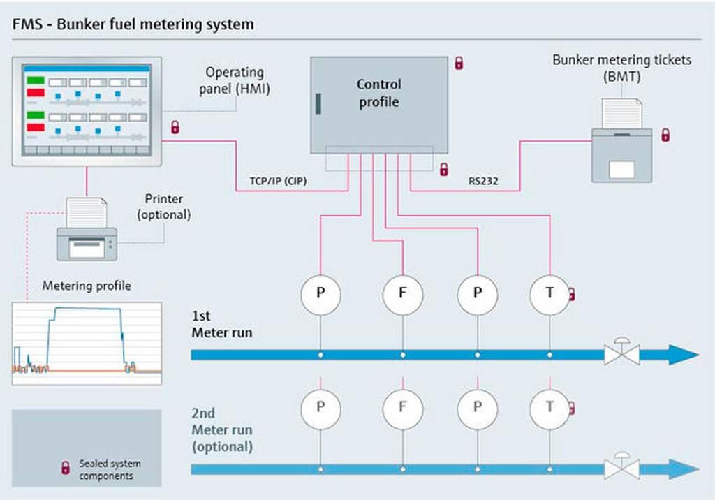 Bunker fuel metering system on barges or on shore | Endress+Hauser