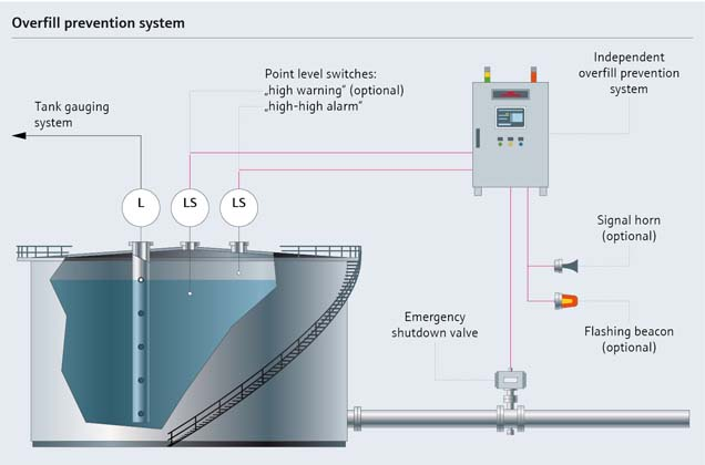 Storage Tank Safety Endress Hauser Endress Hauser