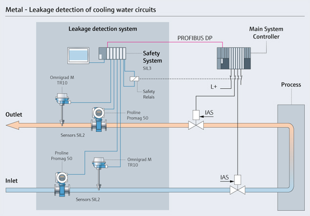 Safety Leakage Detection Solution LDS In The Metal Industry