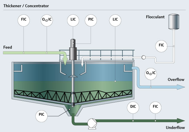Slurry Bed Level Measurement In Thickener For Cost