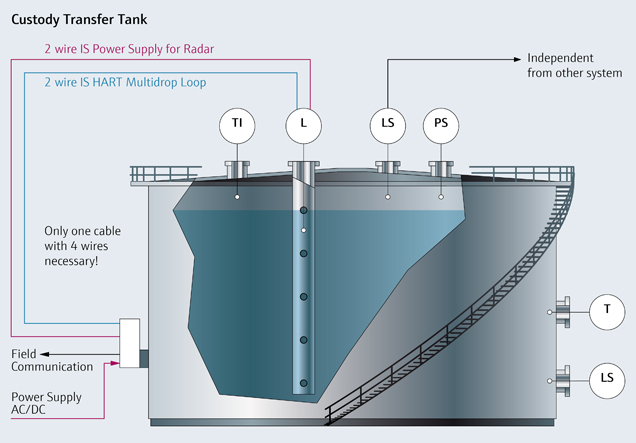 Storage Tanks Overfill Prevention In The Oil Amp Gas