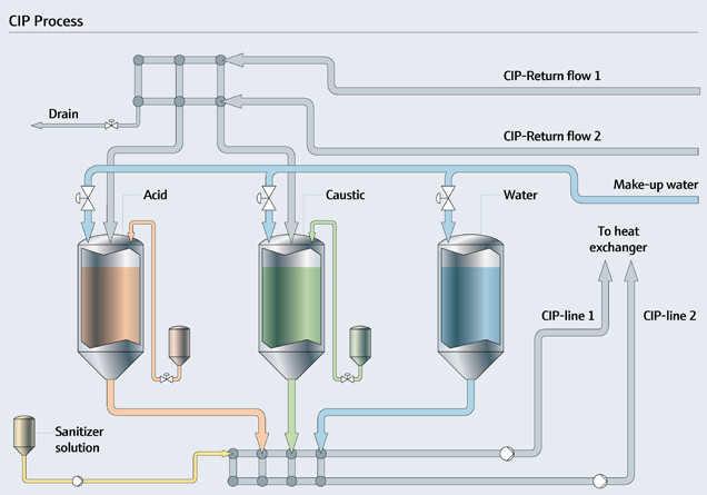 CIP (Clean In Place) process efficiency